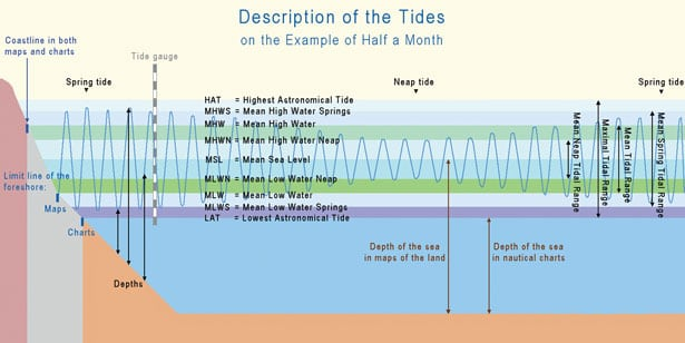 Tides The Rule Of Twelfths